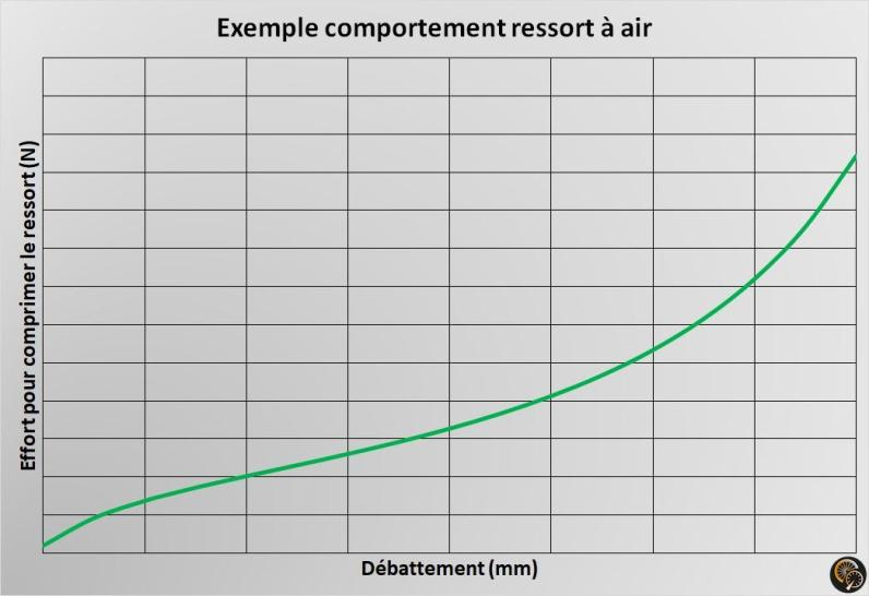 DPX2_exemple_comportement_ressort_air