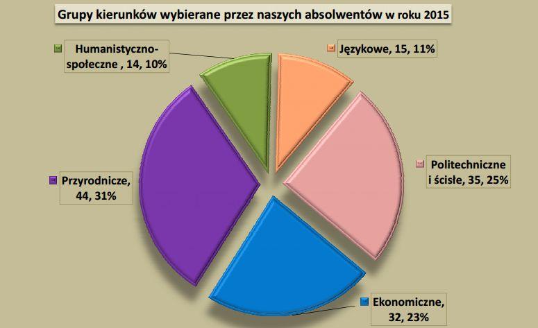 2015_losy_absolwentów (1)