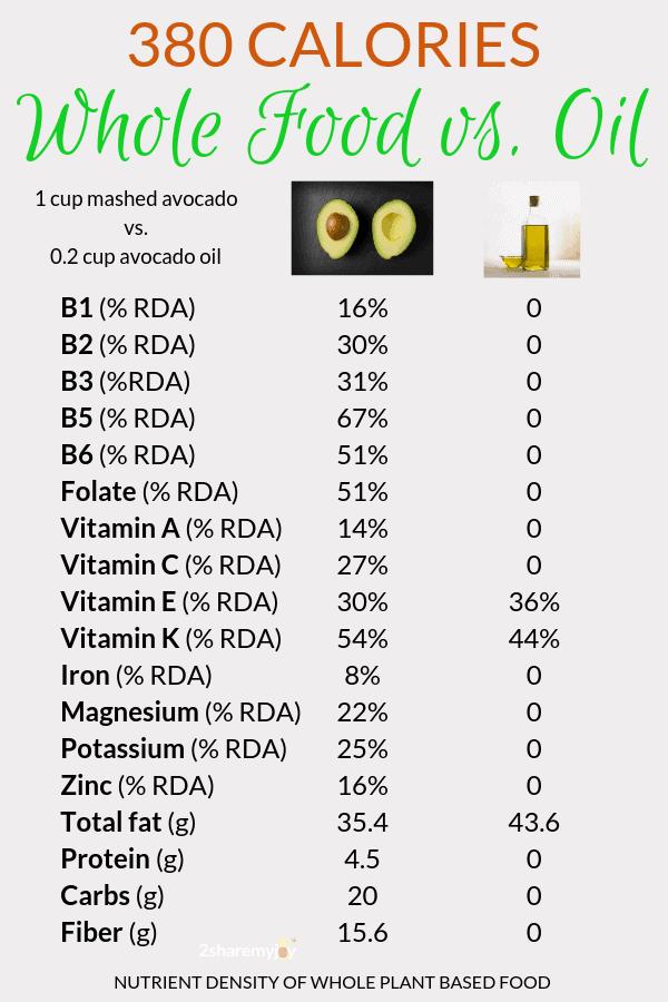 nutrient density whole food plant based diet, avocado vs. avocado oil.