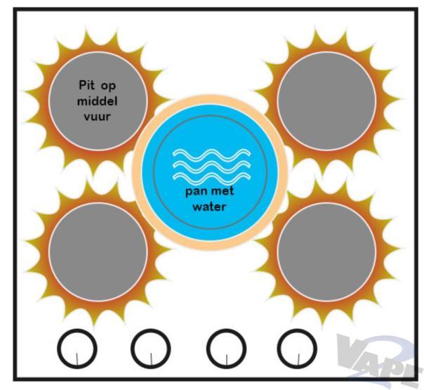 schematische weergave gasfornuis