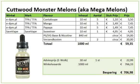 DIY Monster Melons E-liquid