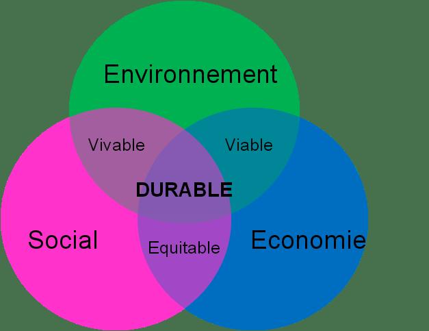 Resultado de imagen de trois piliers du développement durable