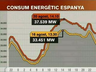 El consum energètic ha marcat un pic aquest 20 d'agost.