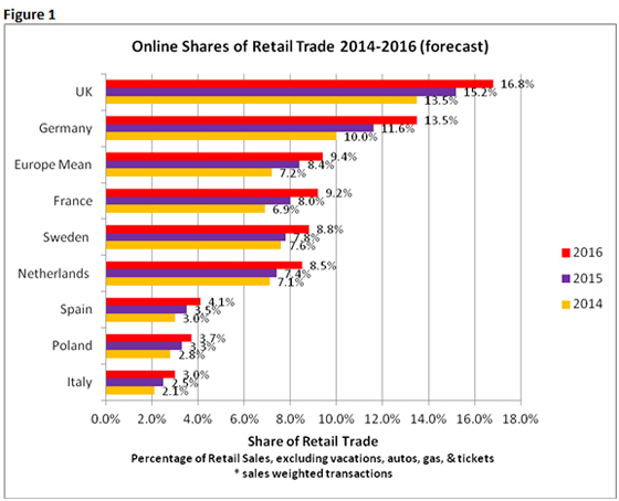 Chart showing growth of online sales in the UK versus Europe by retailresearch.org