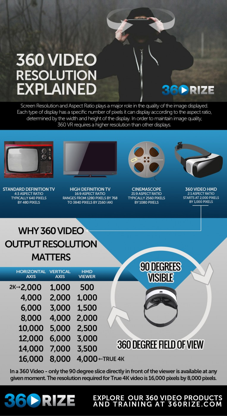 360Rize 360Penguin INFOGRAPHC-360-video-resolution-2