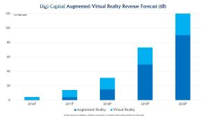 Digi-Capital AR VR Forecast