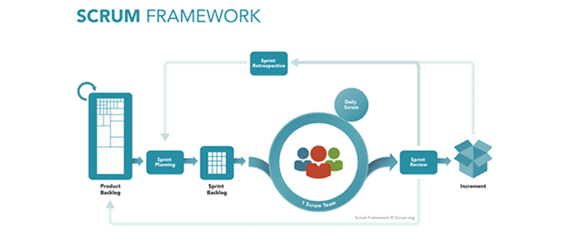 MScrum Agile Methodology: When and Why Should You Choose It?