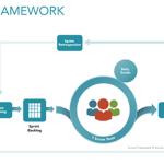 Scrum Agile Framework