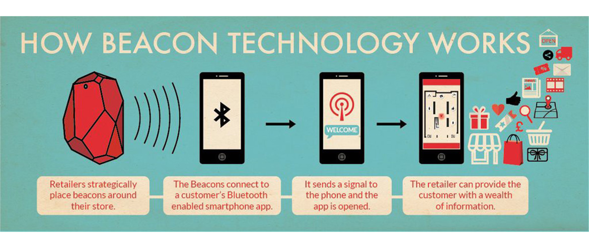 How Beacon Works