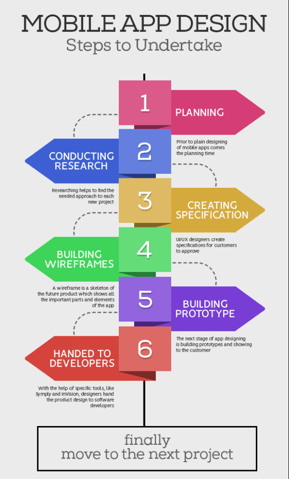 Mobile App Design Process Steps