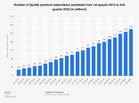 Number of Spotify premium subscribers worldwide