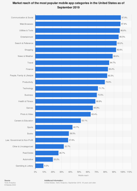Leading mobile app categories in the United States 2019