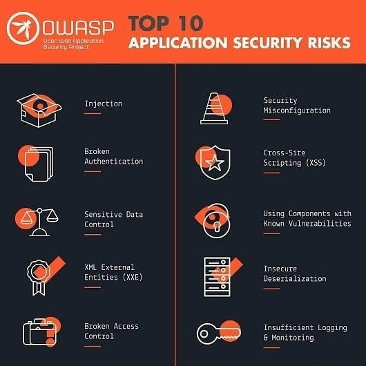 Top 10 Application Security Risks