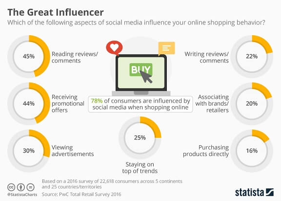 Social media influence on Online Shopping