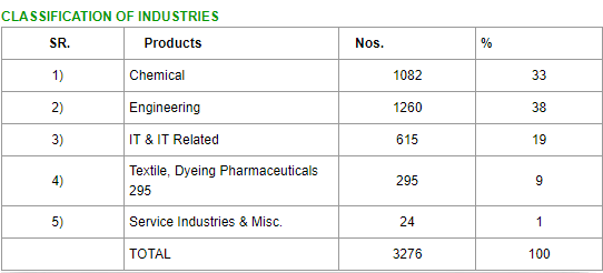 Statistical data for differnt types of industries in Navi Mumbai 2018