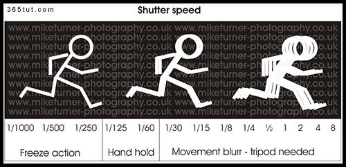 shutter9 [ دروس تصوير ] الدرس رقم ٢   سرعة الغالق