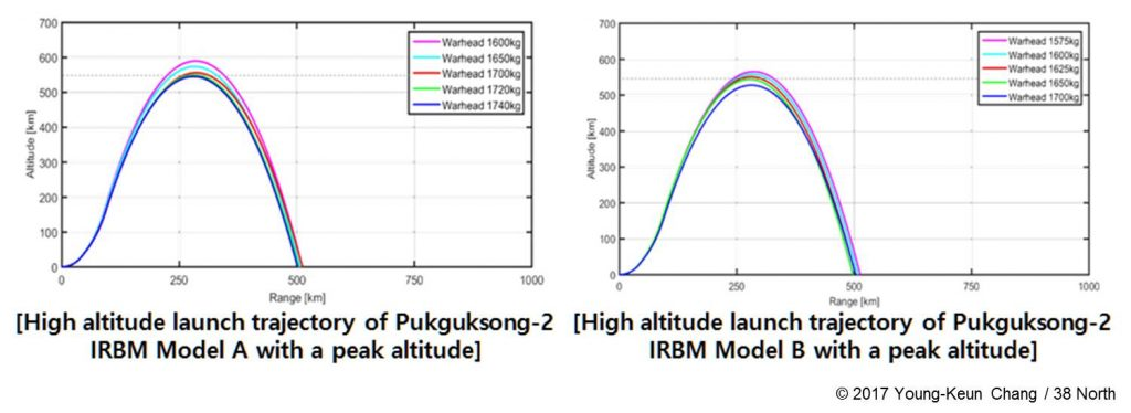 Figure 1. Estimation of warhead mass to acquire a maximum altitude of 550 km. (Figure: Young-Keun Chang / 38 North)