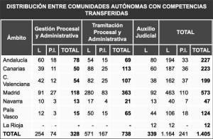 15168873_1198506910233964_4534854943301718611_o-300x196 Academia Oposiciones Justicia Cantabria