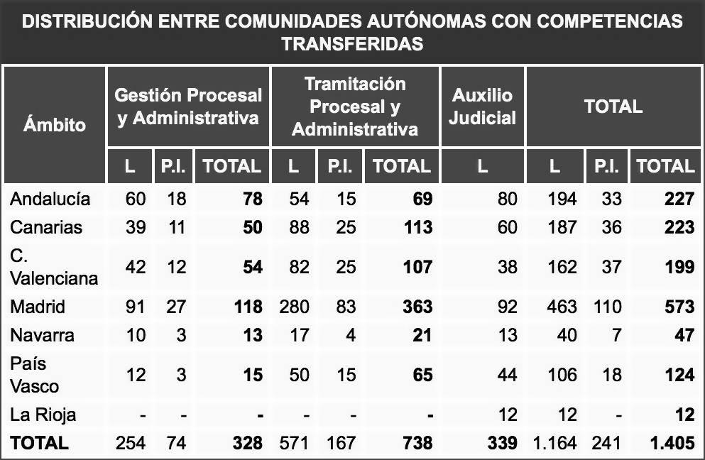 15168873_1198506910233964_4534854943301718611_o Convocatoria Oposiciones Justicia Cantabria
