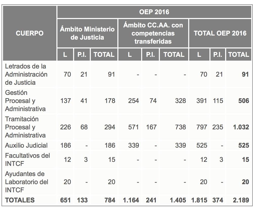 Oferta-2016-justicia-cantabria-academia-3catorce-oposiciones Distribución aulas exámenes Gestión Oposiciones Justicia