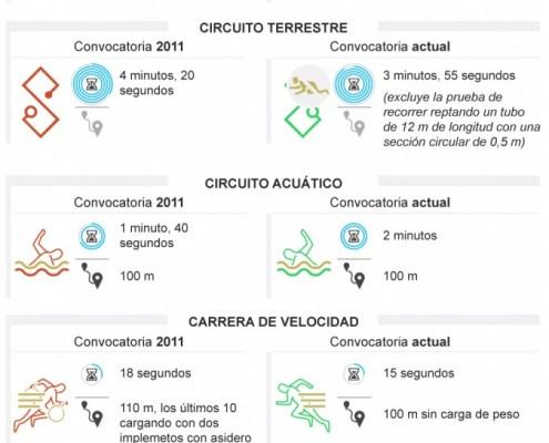 Oposiciones Bombero en Madrid pruebas físicas preparador academia cantabria 3catorce