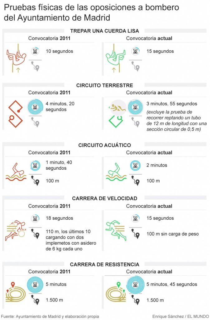 Oposiciones-Bombero-en-Madrid-pruebas-físicas-preparador-academia-cantabria-3catorce Se suavizan las pruebas físicas para Oposiciones Bombero en Madrid
