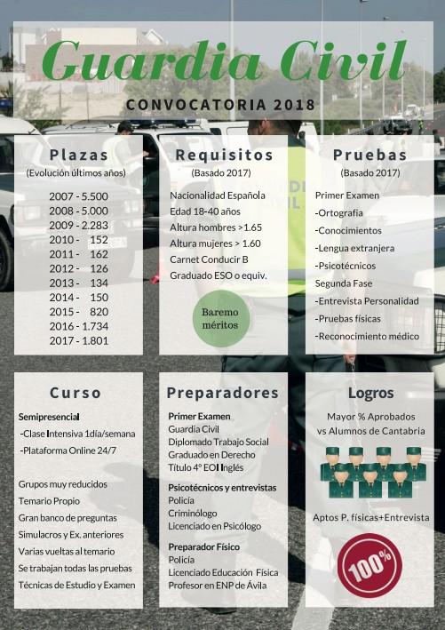 Academia-guardia-civil-2018-cantabria-3catorce-santander-preparadores ingreso guardia civil de alumnos de la 122 promoción de cabos y guardias