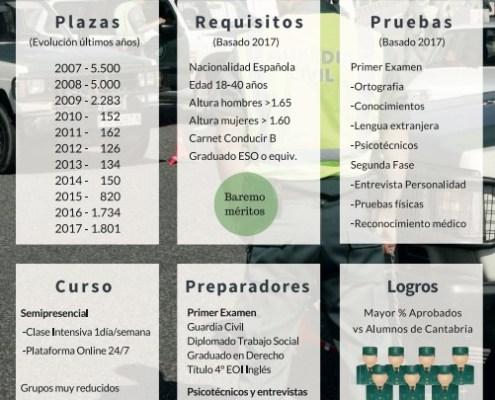 Academia guardia civil 2018 cantabria 3catorce santander preparadores