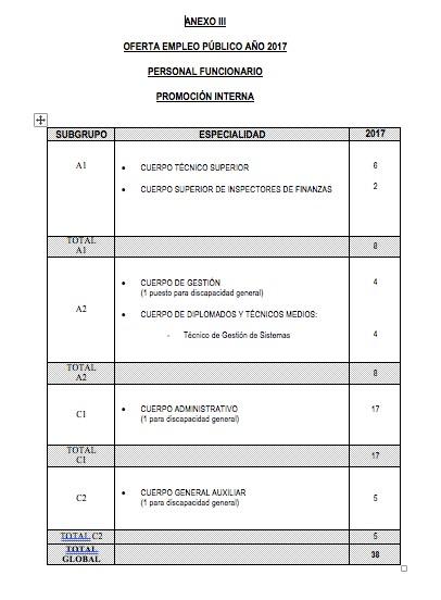 plazas-oposiciones-santander-cantabria-funcionarios-3catorce-academia El Gobierno convocará 133 nuevas plazas en las nuevas Oposiciones Cantabria