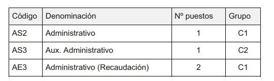 oposiciones-administrativo-cantabria-santillana-del-mar Plazas oposiciones administrativo en la Oferta empleo publico de santillana del mar