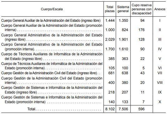 plazas-convocatoria-oposiciones-administracion-estado-2019 Convocatoria oposiciones Administracion General Estado 2019