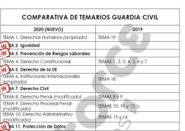 nuevos-temas-guardia-civil-2020 Información Convocatoria Guardia Civil