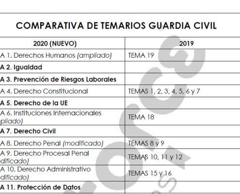 nuevos temas guardia civil 2020