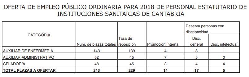 oferta-empleo-publico-2018-scs Oferta empleo publico Servicio Cantabro de Salud 2018 2019