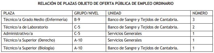 oferta-empleo-publico-fundacion-marques-de-valcedilla-2020-ordinaria Ofertas Empleo Publico Fundacion Marques de Valdecilla 2020