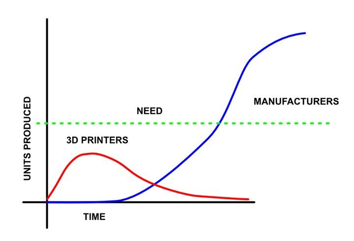 3D printing could fill part of the manufacturing gap, if coordinated [Source: Fabbaloo]