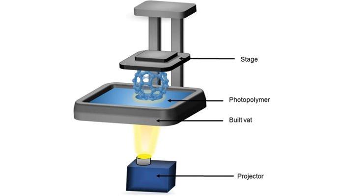 digital light processing dlp process