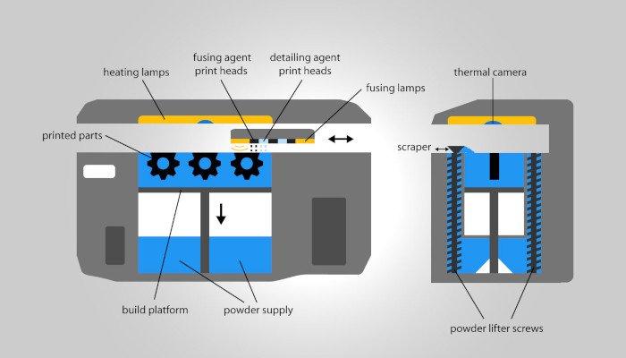 multi jet fusion printing process mjf