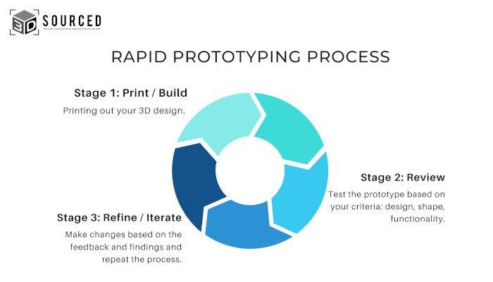 rapid prototyping 3D printing process