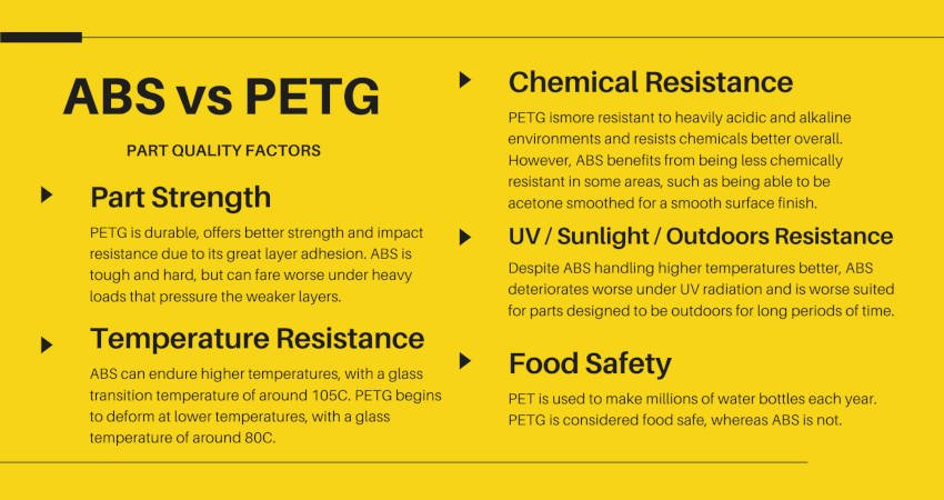 abs vs petg part quality factors strength temperature resistance chemical resistance food safety