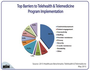 top_barriers_to_telehealth_and_telemedicine_implementationlrg