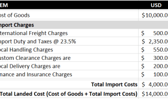 Total Import Costs