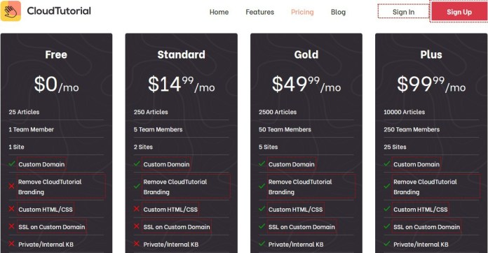 the cloud tutorial pricing