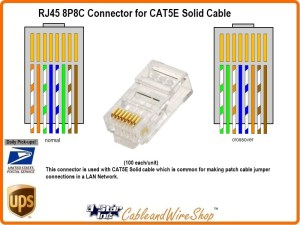 RJ45 8P8C Plug Connector for CAT5E Solid Wire | 3 Star