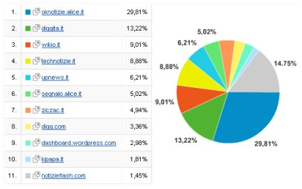 Statistiche Servizi Editoria Sociale e Bookamrking in Italia nel Mese di Aprile 2008