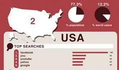 Le chiavi di ricerca più utilizzate nei 10 paesi più importanti al mondo
