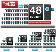 YouTube: ogni minuto uppate 48 ore di video