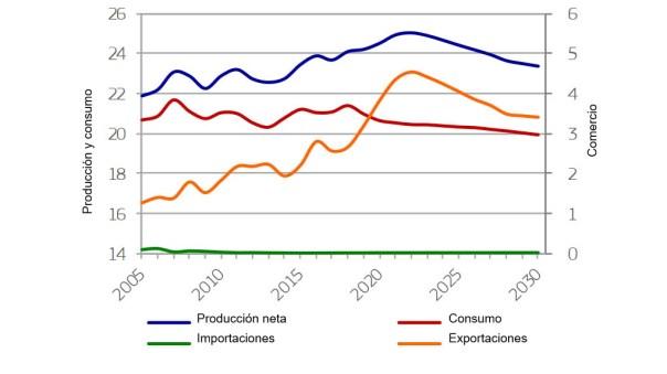 EU pigmeat market developments (milliont)