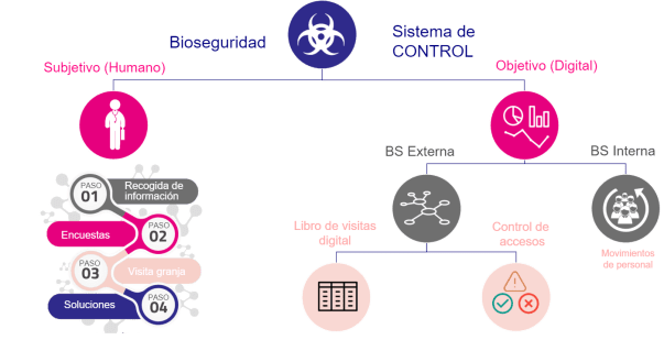 Figura 1. Sistema de control de la bioseguridad.