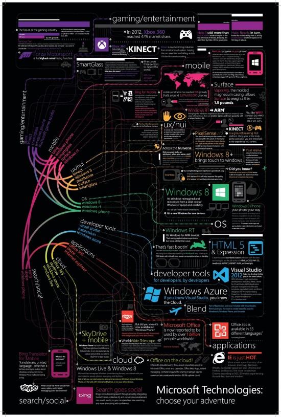 microsoft_technologies